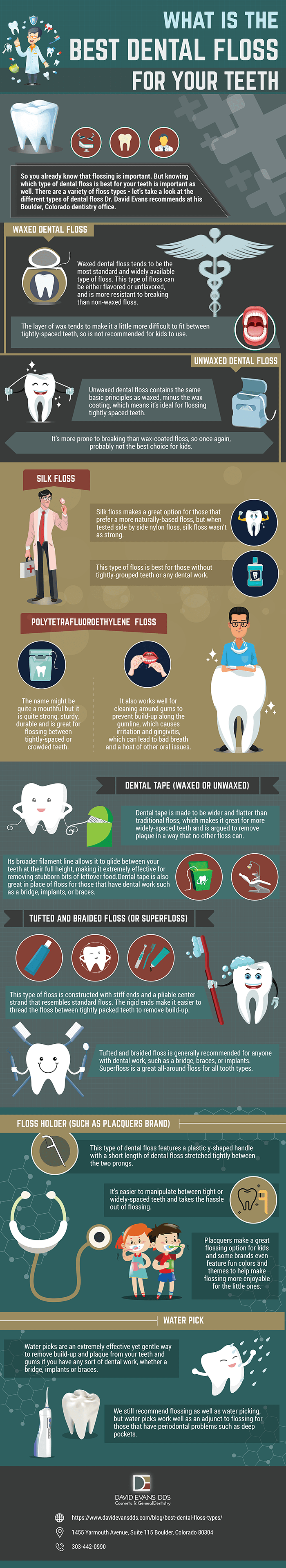 Best Dental Floss infographic